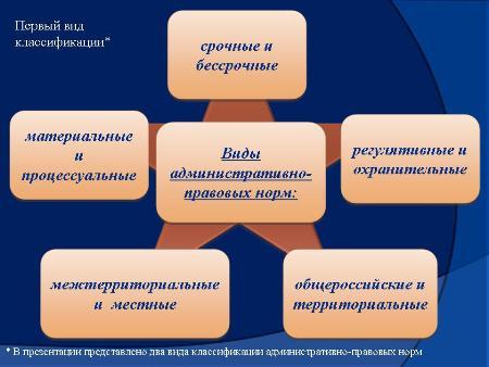 Структура и виды норм административного права Презентация  По общепринятой классификации принято разделять нормы административного права на следующие виды